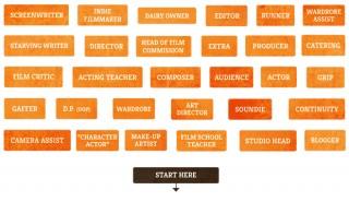 Flowchart Featured Image
