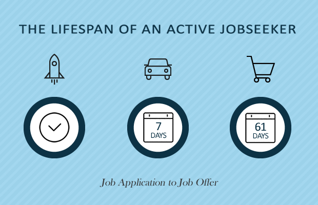 Lifespan of an Active Jobseeker