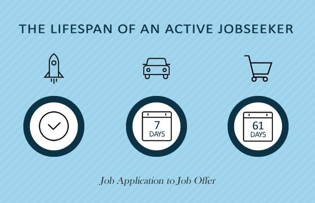 Lifespan of an Active Jobseeker
