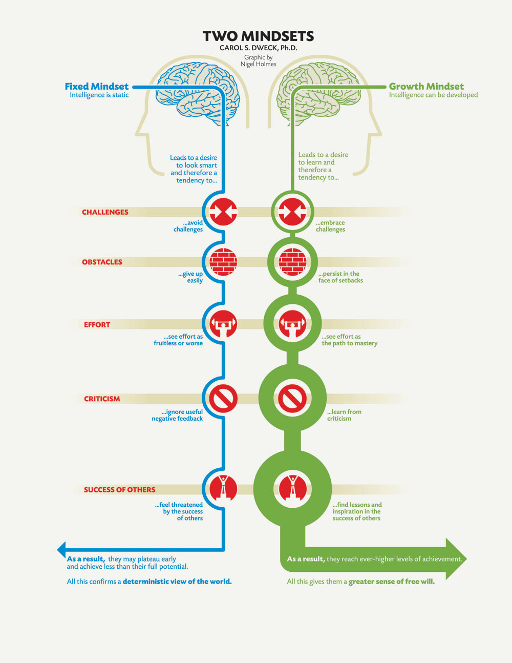 Two Mindsets Infographic