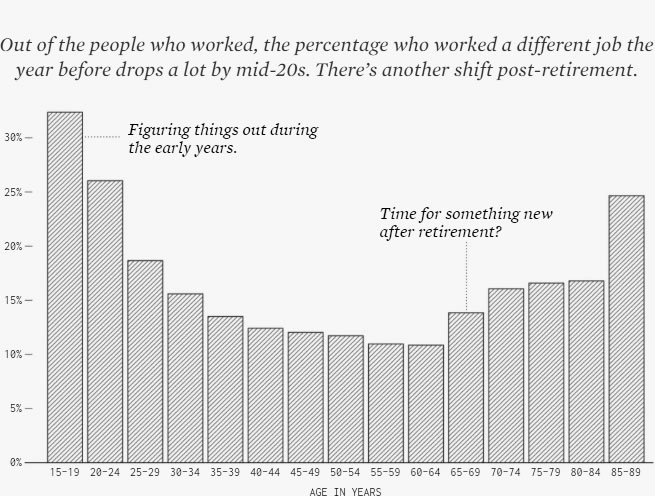 What age people switch jobs UK